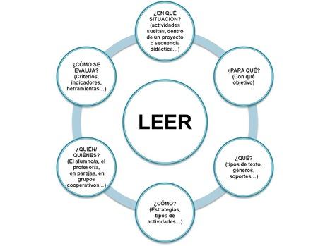 LEER VERSUS COMPRENDER: la mejora de la competencia lectora | DidáctIca da lingua | Scoop.it