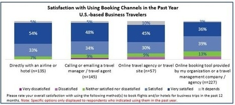 Corporate travellers say more satisfied when booking direct | Comportements_conso_touristique | Scoop.it