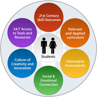 ACOT2 | 21st Century Fluency & Digital citizenship | Scoop.it