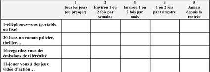 L'impact des loisirs des adolescents sur les performances scolaires - Les Cahiers pédagogiques | Actualités éducatives | Scoop.it