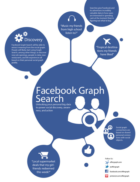 Facebook Graph Search Just Made Your Job Search More Interesting | Purpose Fueled Online Reputation | Scoop.it