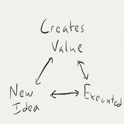 Creativity, Entrepreneurship and Innovation | Social Media Today | SocialVoice | Scoop.it