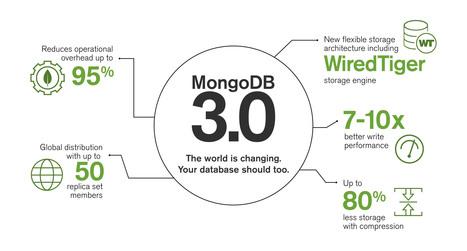 Announcing MongoDB 3.0 | MongoDB | Data Management Thread | Scoop.it