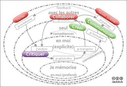 Apprendre : en soi, SEUL et AVEC les autres | actions de concertation citoyenne | Scoop.it