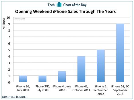 Apple's Gigantic Opening Weekend iPhone Sales In Context | Entrepreneurship, Innovation | Scoop.it