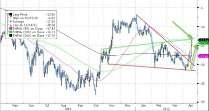 WTI Surges Over $105 Ahead Of Margin-Hiker-In-Chief Speech | ZeroHedge | Commodities, Resource and Freedom | Scoop.it