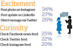 7 in 10 Smartphone Owners Access Facebook via Their Device | Be Social Please | Scoop.it