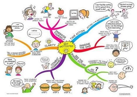 Mapa mental para tu motivación #infografia #infographic   Motivación   Scoop.it