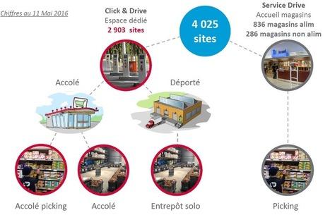[Etude] Etat des lieux du Drive français en 6 points clés | E-commerce et commerce | Scoop.it