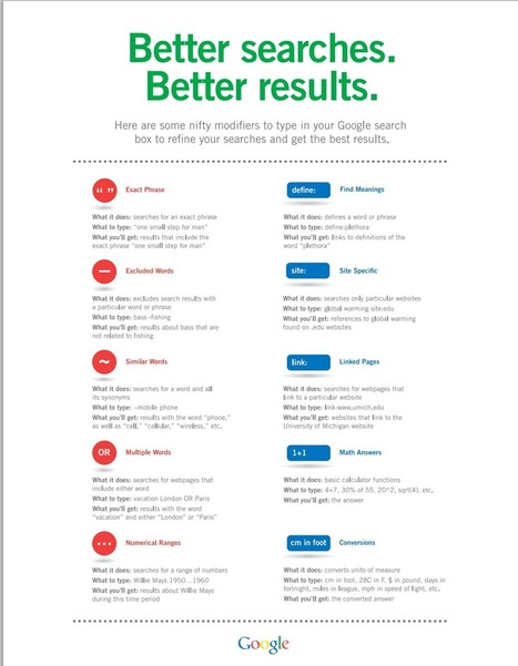 A Handy Google Search Cheat Sheet for Your Class | Time to Learn | Scoop.it