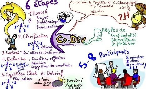 Sketchnoting Méthode Co-Développement | Management | Scoop.it