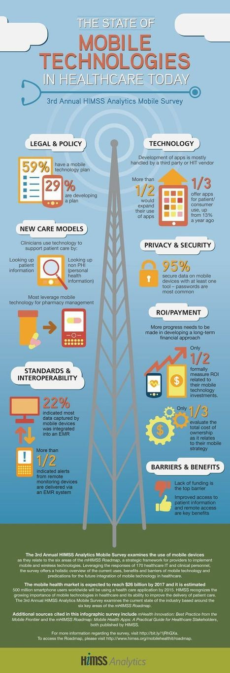 Infographics - Telehealth, Telecare, mHealth, eHealth | Health and Biomedical Informatics | Scoop.it