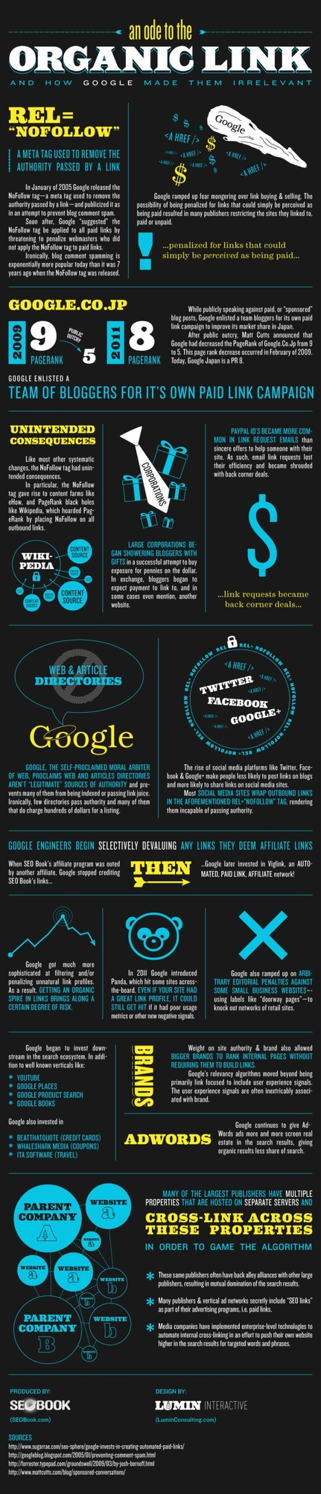 SEO Is Changing : The Decline of Organic Links Infographic | Curation Revolution | Scoop.it