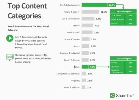 Facebook, numéro 1 du partage social devant Twitter et Blogger - Blog du Modérateur | Internet world | Scoop.it