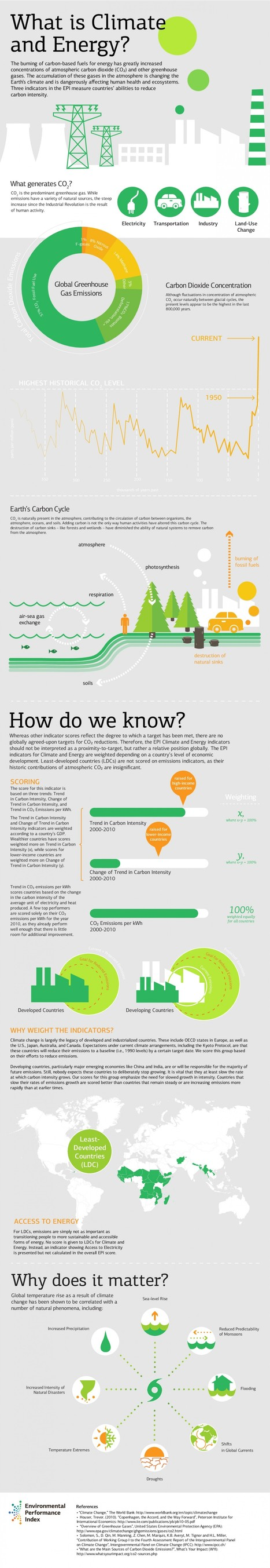 What is a Climate and Energy Indicator? | Infographic | green infographics | Scoop.it