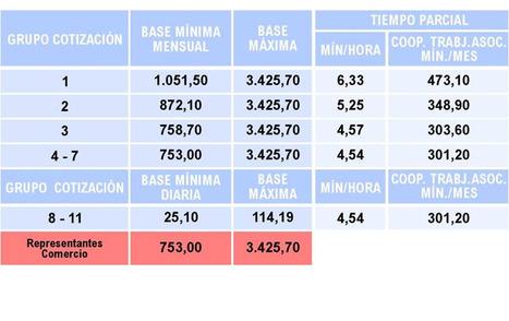 """Bases de cotización   """"RRHH"""" Y """"PRESTACIONES""""   Scoop.it"""