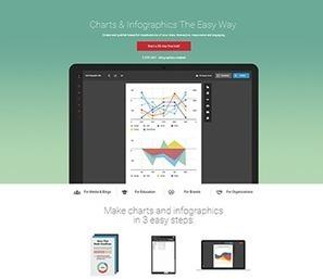 Créer une infographie en ligne facilement et gratuitement | Pense pas bête : Tourisme, Web, Stratégie numérique et Culture | Scoop.it