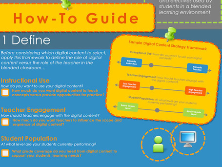 An Administrator's Guide To Selecting Blending Learning Tools [Infographic] | Online and or Blended Learning | Scoop.it