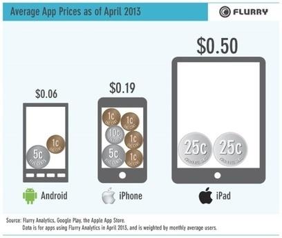 Le succès des applications gratuites sur l'App Store | Brèves de scoop | Scoop.it