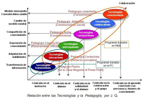 La Nube en Blackboard: Por qué fracasan las TIC en la clase | CoAprendizagens 21 | Scoop.it