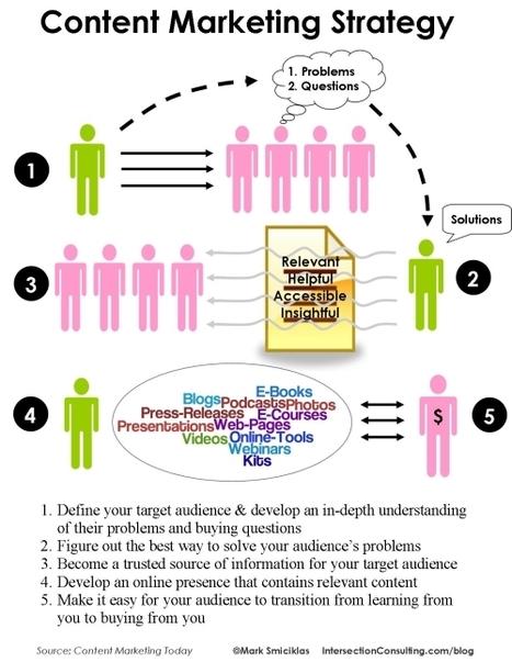 What is Content Marketing? | Business 2 Community | Bibliotecas Escolares & boas companhias... | Scoop.it