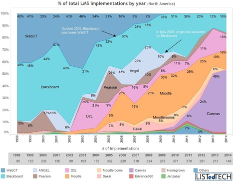 LMS Providers' Market Share by Implementation Year - LISTedTECH | elearning resources for technical and higher education | Scoop.it