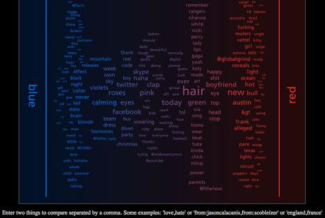 Tweet Spectrum | 21st Century Concepts-Technology in the Classroom | Scoop.it