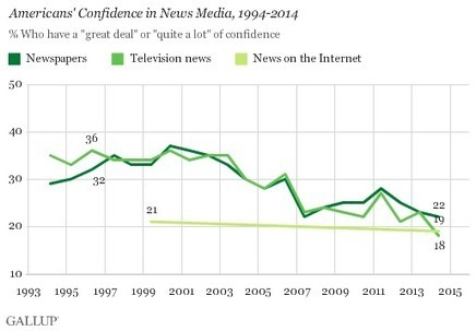 Americans' Confidence in News Media Remains Low - Gallup.com | Technology | Scoop.it