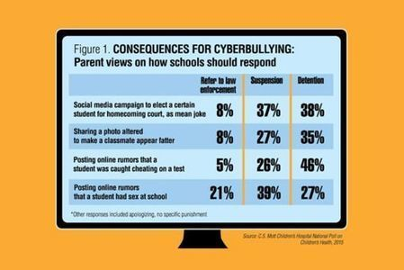 Parents Aren't Sure What Cyberbullying Is | Scouting the Future | Scoop.it