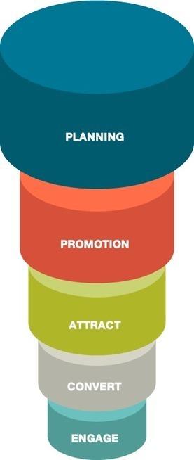 Five Elements of Inbound Marketing | Social Media Portugal | Scoop.it