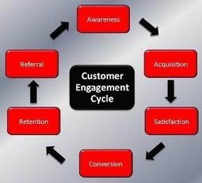 Il Customer Engagement coinvolge tutta l'azienda | social media marketing | Scoop.it