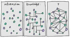 The intersection of information and learning. | Learning. Education. Know the difference. | Scoop.it