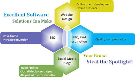 Excellent Software Solutions Can Make Your Brand Steal the Spotlight! | Software Houses | Scoop.it
