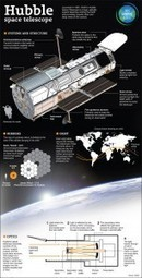 A Look At The Hubble Space Telescope | Science Wow Factor | Scoop.it