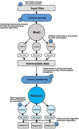MRPack: Multi-Algorithm Execution Using Compute-Intensive Approach in MapReduce | Social Foraging | Scoop.it