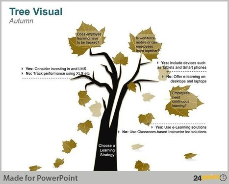 Creative Use of PowerPoint Decision Trees for Analysis and Strategic Thinking | PowerPoint Presentation Tools and Resources | Scoop.it