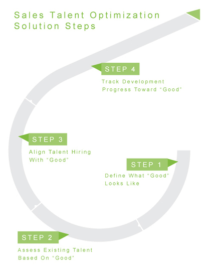 Sales Talent Optimization | 21st Century Sales Effectiveness, Development, & Training | Scoop.it