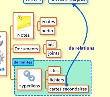 Qu'est-ce qu'un logiciel de mindmapping ? | Ressources informatique et classe | Scoop.it