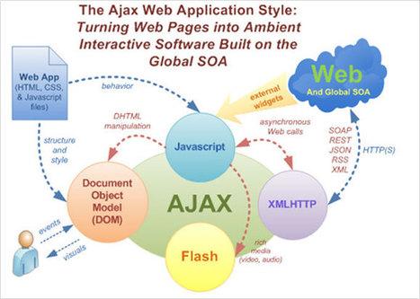 Ajax Development Company, Ajax Custom Development, Ajax Custom Programmers, Ajax Custom Developers, Ajax Custom Designer | Bosch Car Batteries | Scoop.it