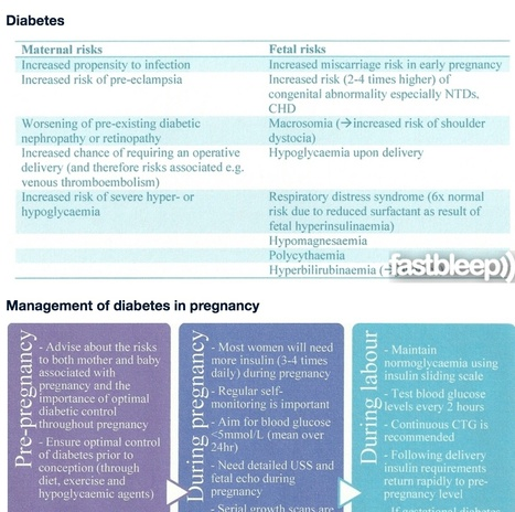 Pregnancy and Medical Disease Counselling | Reproductive Medicine | Scoop.it