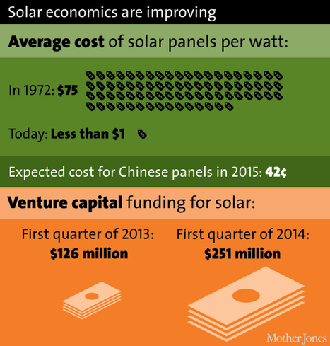 Here comes the sun: America's solar boom, in charts | Sustainability | Scoop.it