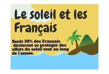 Soleil : les Français conscients des risques mais pas assez prudents   Médias   Scoop.it