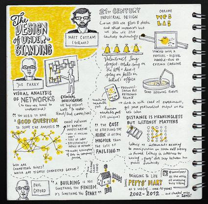 Sketchnotes from The Design of Understanding2013 - Sketchnote Army - A Showcase of Sketchnotes | SKETCHNOTING | Scoop.it
