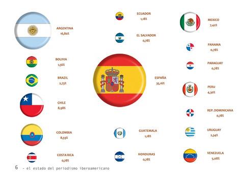 Publican estudio sobre el estado del periodismo iberoamericano | Periodismo Ciudadano | Scoop.it
