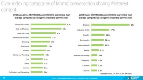 Report: Pinterest Links to Branded Content Shared Get More Shares via @malekalby | AtDotCom Social media | Scoop.it