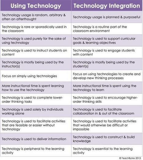 Using Technology Vs Technology Integration- An Excellent Chart for Teachers ~ Educational Technology and Mobile Learning - Techy Trends | Pedagogy, Education, Technology | Scoop.it