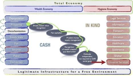Standards of LIFE - Sustainable_Economics | Peer2Politics | Scoop.it