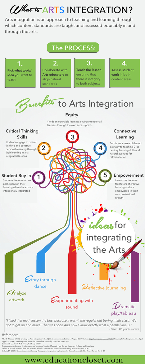 Arts Integration in Education Infographic - e-Learning Infographics | Learn Better | Scoop.it