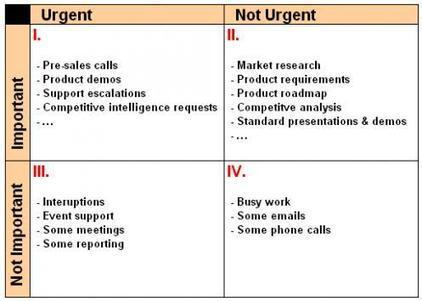 Time Management for Product Managers | Framework-driven product management | Scoop.it