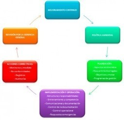 Hacia una integración de la movilidad sostenible en la gestión ambiental empresarial | Gestión de Calidad - Control de Calidad | Scoop.it